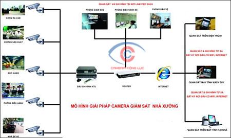 Sơ đồ giải pháp camera quan sát cho nhà máy nhà xưởng